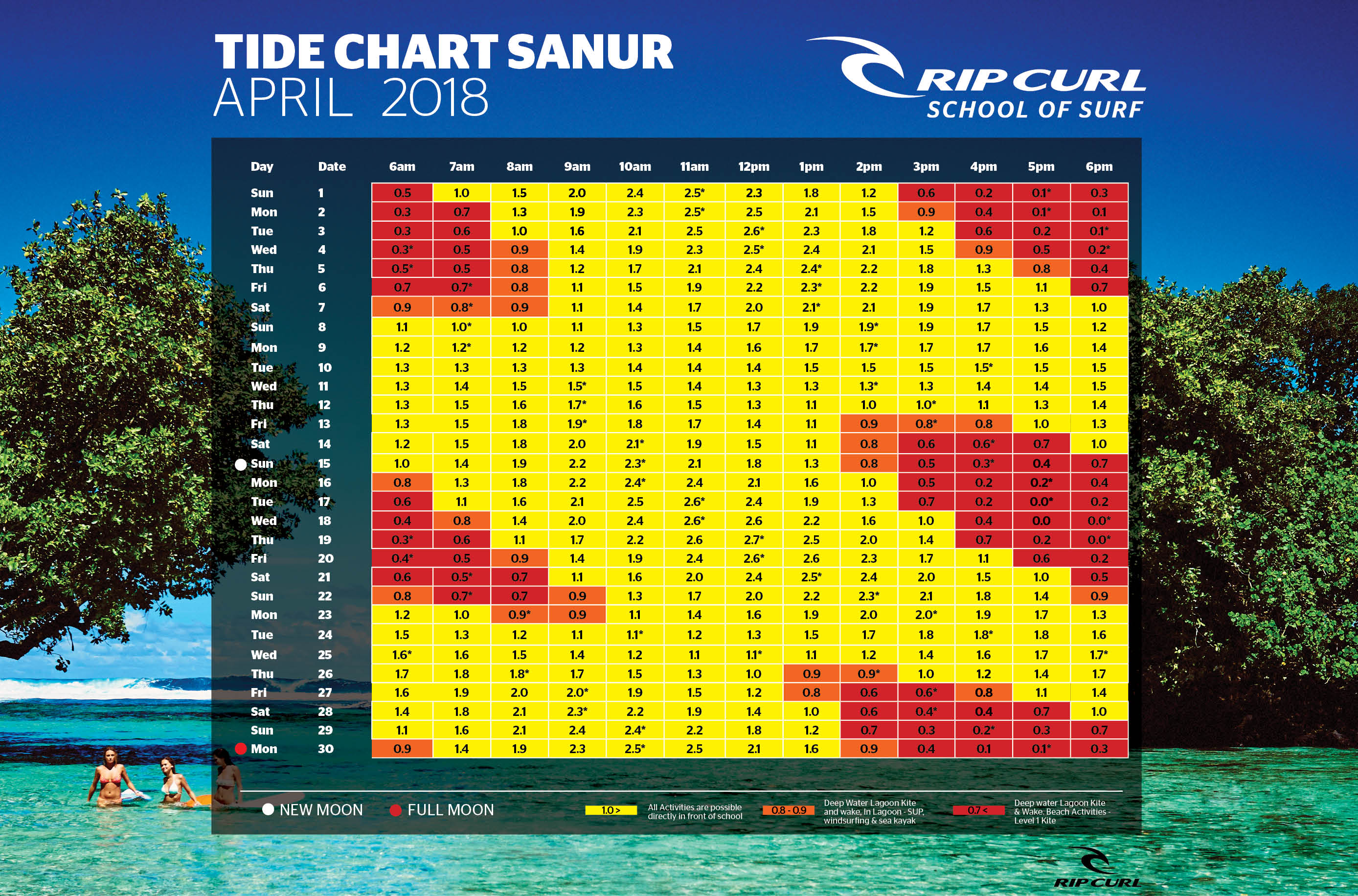 Tide chart today gallery free any chart examples tide chart sanur rip curl school of surf tide chart sanur nvjuhfo gallery geenschuldenfo Images